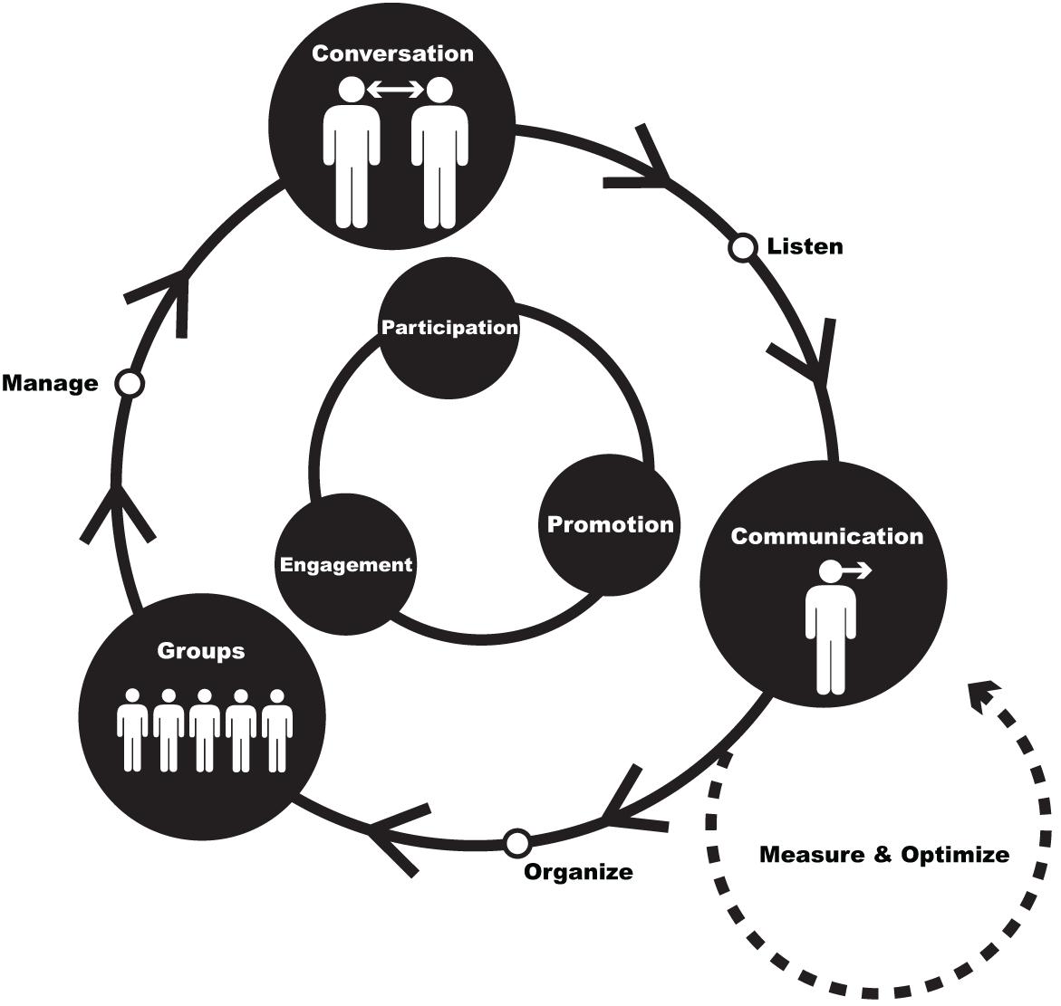 social media cirkel